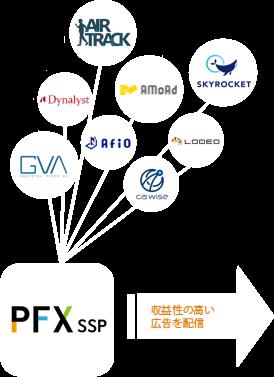 CA ProFit-Xの連携する各アドネットワーク広告会社