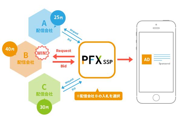 CA ProFit-X CPMの適正化